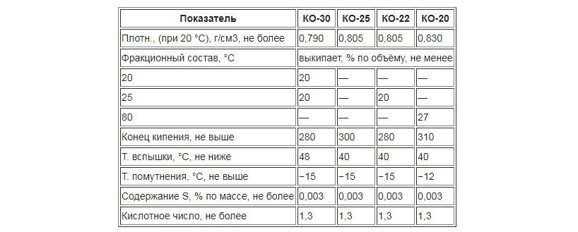 1-osobennosti-kerosina-istoriya-i-poluchenie-produkta-ego-vidy-i-sfera-primeneniya-5.jpg