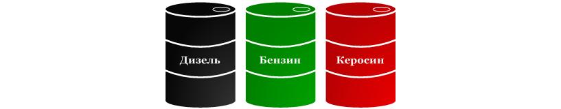 Классификация горюче смазочных материалов